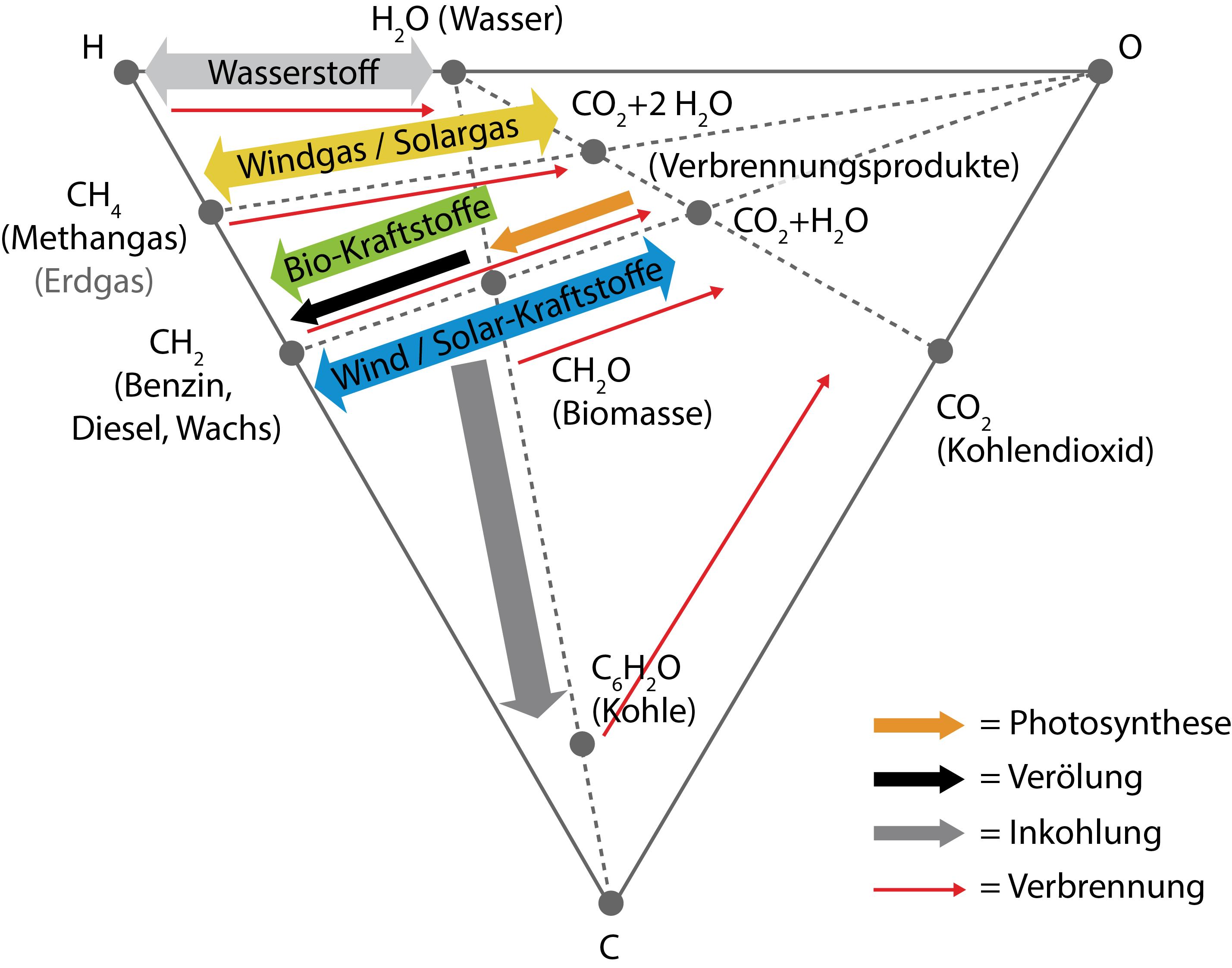 Chemische Energiespeicher Fenes